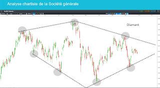 Analyse technique de la Société Générale, d'Illiad et de Total 2