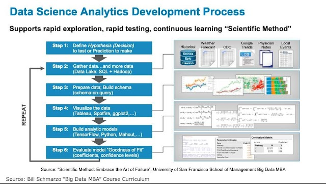 Data Science Analytics Development Process
