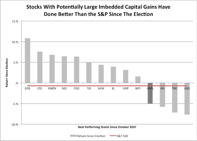 Capital Gains Effect on Stock Selling