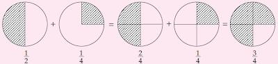 Penjumlahan dua pecahan dengan penyebut berbeda