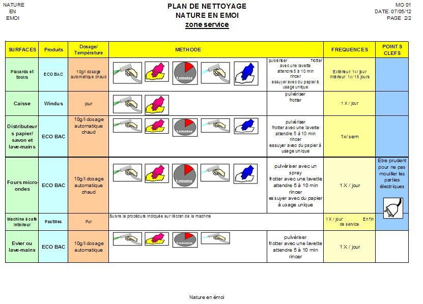 The gallery for haccp plan restaurant - Plan de nettoyage cuisine collective ...