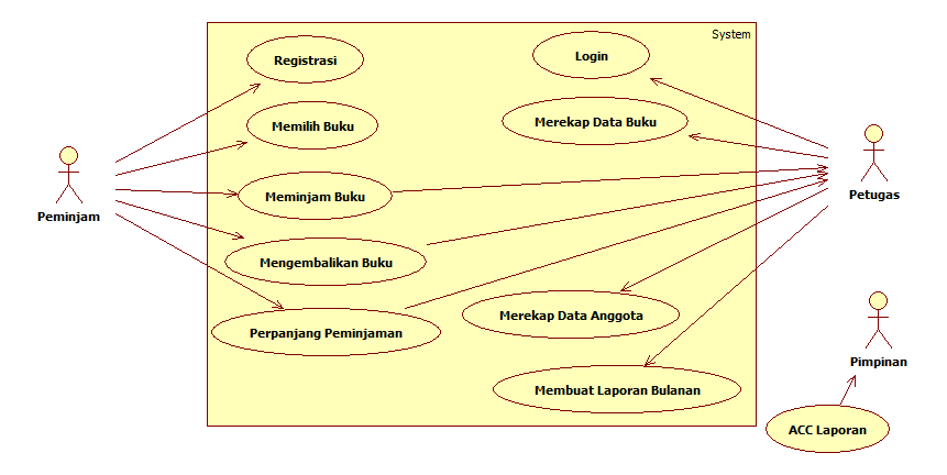 Tutorial kampus kumpulan tutorial gambar usecase diagram ccuart Gallery