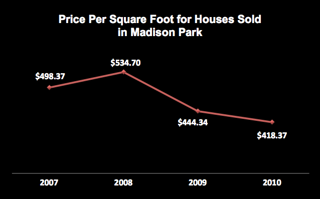 Madison park blogger estimating house values from sales data for Estimating building costs per square foot
