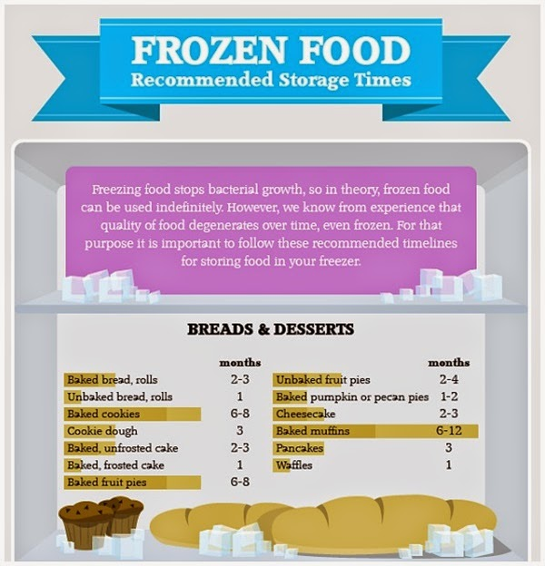Infographic How Long Can You Store Food In The Freezer