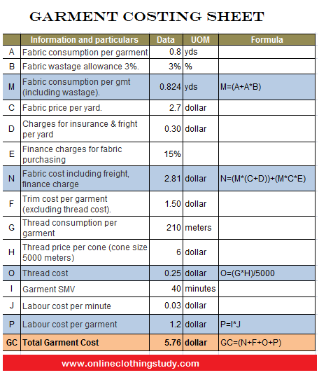 Garment Costing How To Calculate Garment Cost Using