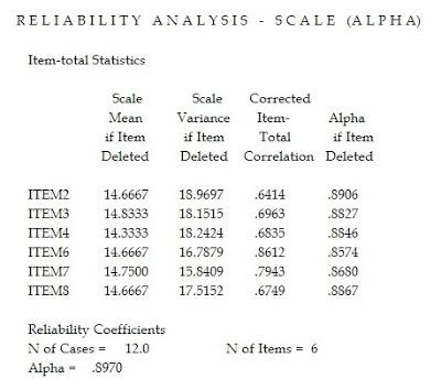 Hasil Analisis Reliabilitas dengan Teknik Alpha