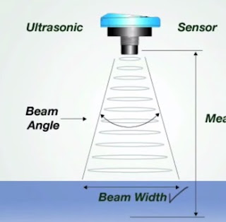 ultrasonic level measurement working principle