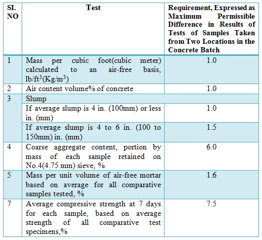 Uniformity Requirements table of Ready Mixed Concrete