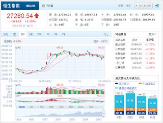 中国株コバンザメ投資 香港ハンセン指数20150612