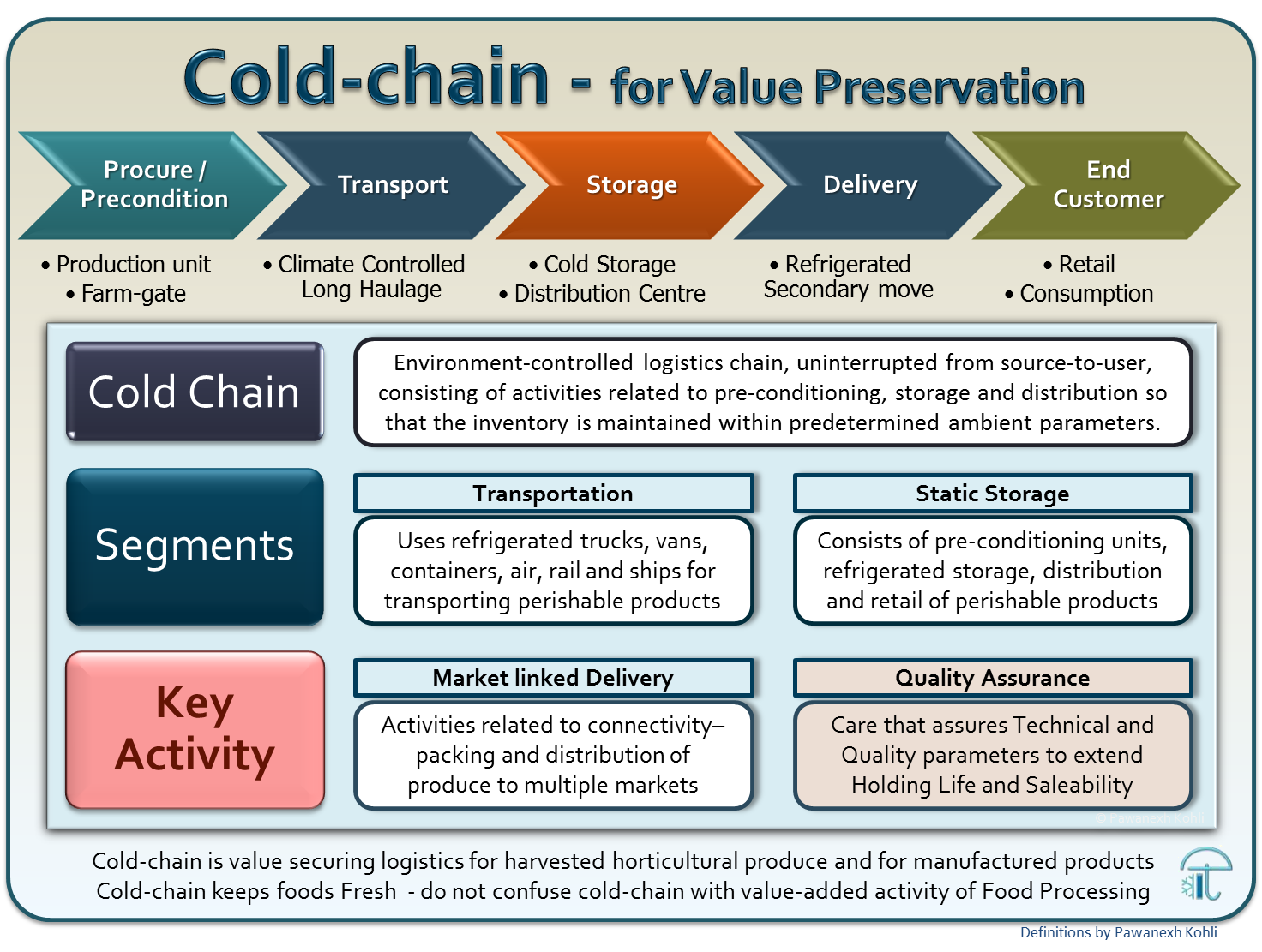 Definition Cold-chain - Pawanexh Kohli
