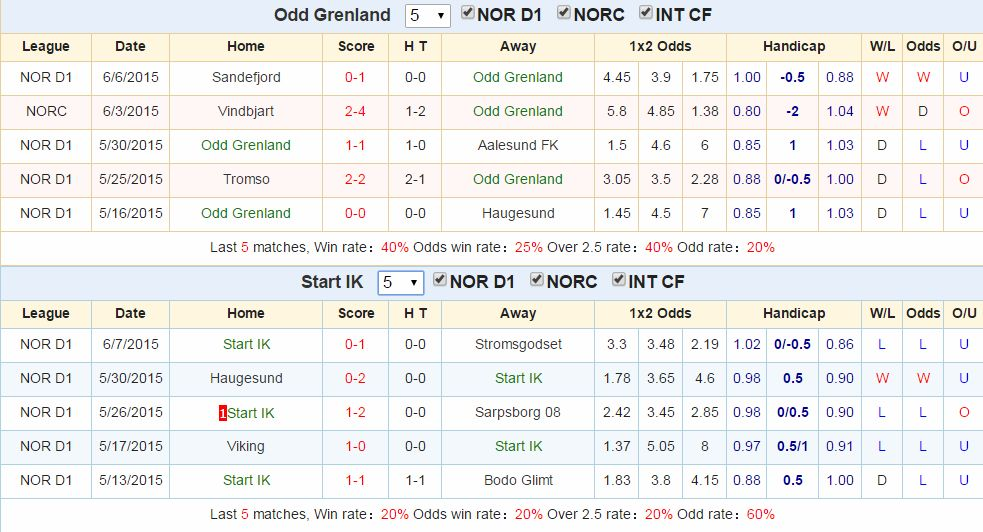 Kèo thơm chính xác Odd Grenland vs Start