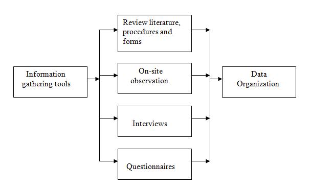 SADInformation Gathering Tools Best Online Tutorials Source - Software requirements gathering tools