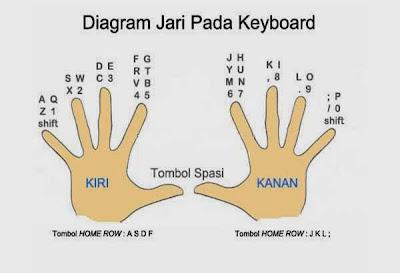 Diagram Jari Pada Keybord