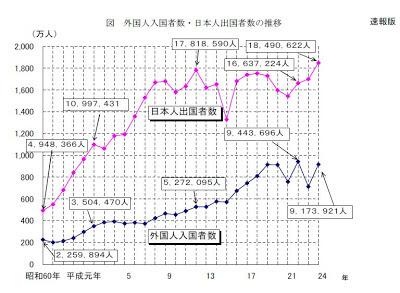 外国人 入国者数 日本人 出国者数