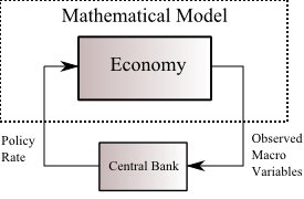 Figure: Example of exogenous policy rate.