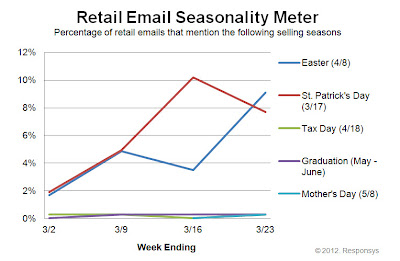 Click to view the Mar. 23, 2012 Retail Email Seasonality Meter larger