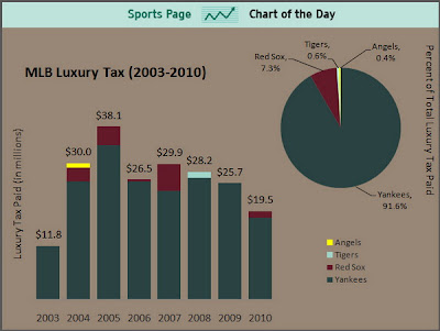 Yankees Are the Top MLB Luxury Tax Payers