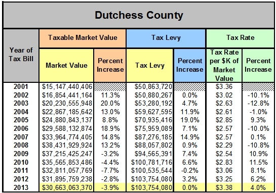 Dutchess County Property Tax Rate