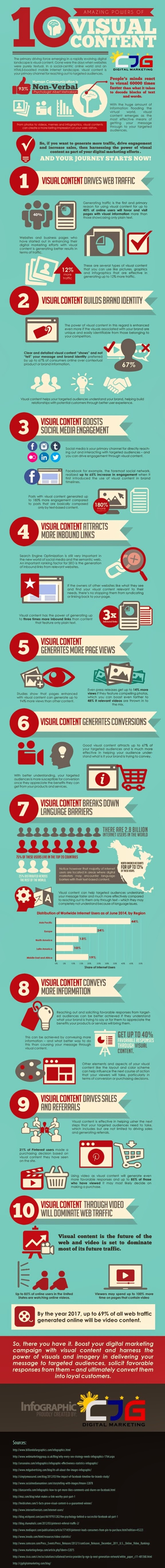 10 Amazing Powers of Visual Content
