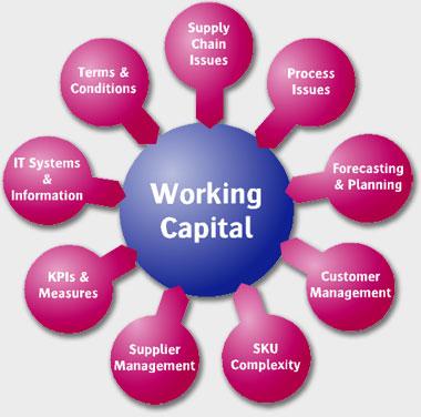 mini case study working capital management