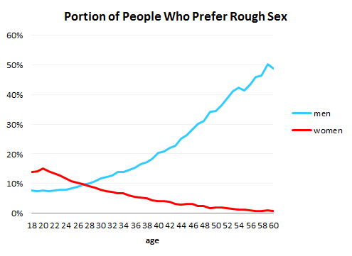 RoughSexOverTime 10 Charts About Sex. I'll place 2 charts.