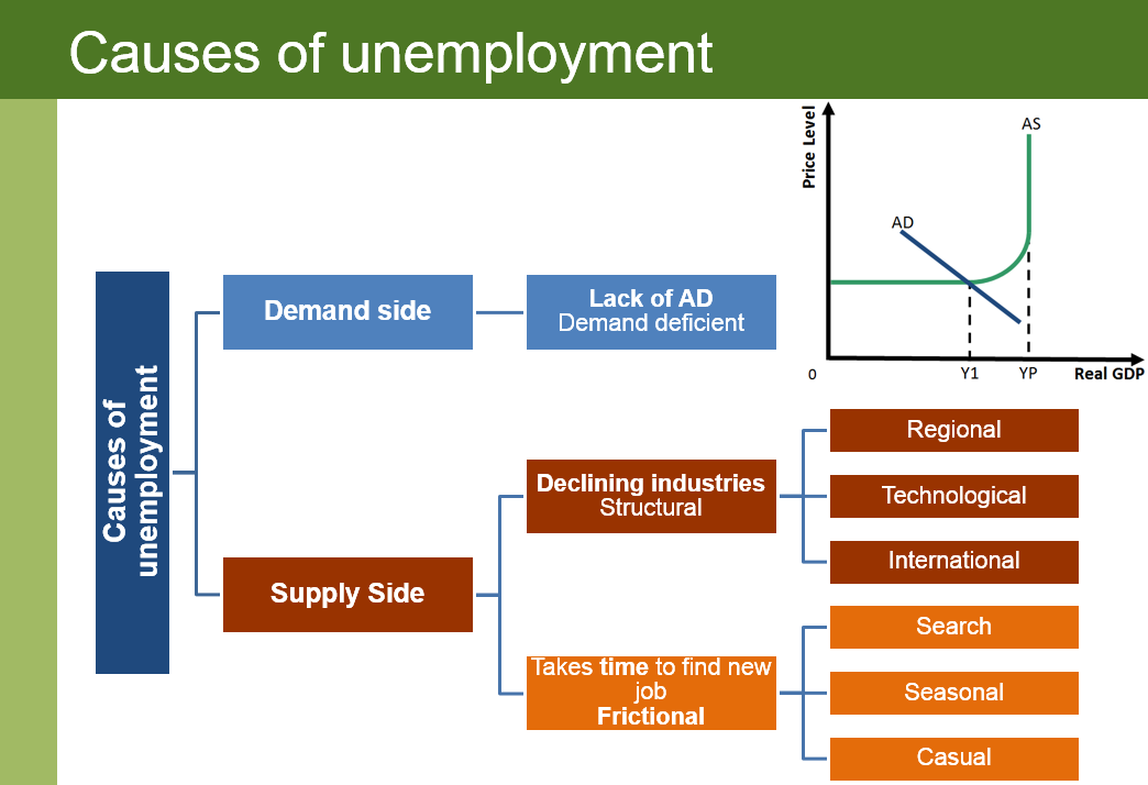 macroeconomics main causes unemployment economy This paper investigates macroeconomic determinants of the unemployment for   economic recession of october 2008 is a major reason of increasing rate of.
