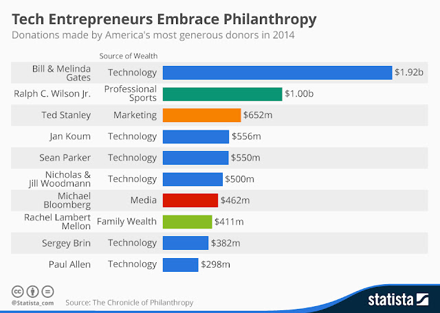 """tech industry's biggest philanthropists"""