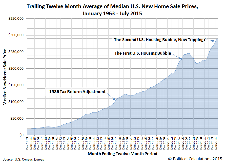 Trailing Twelve Month Average of U.S. Median Trailing Year New Home Sale Prices, December 1963 through July 2015