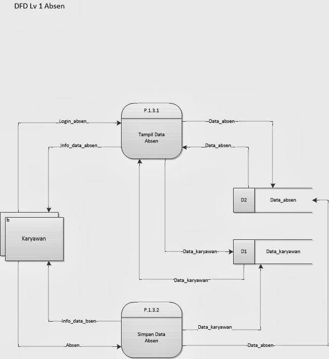 My project 51 penjelasan dfd level 1 proses absensi karyawan ccuart Image collections