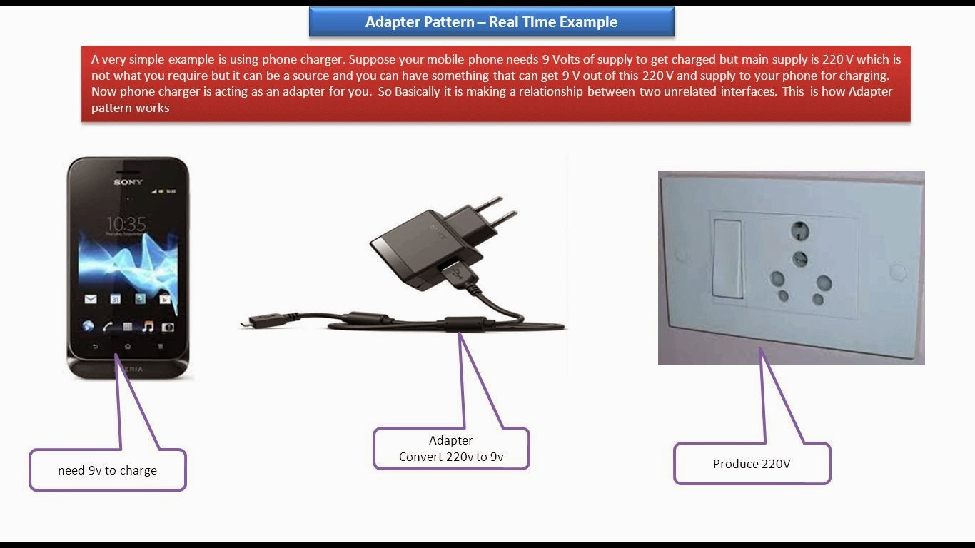 Adapter Design Pattern Real Time Example