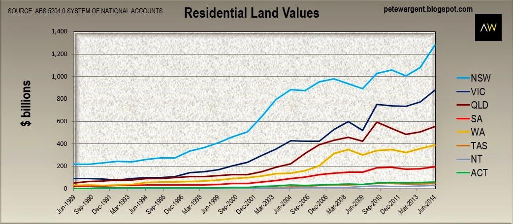 Residental land values