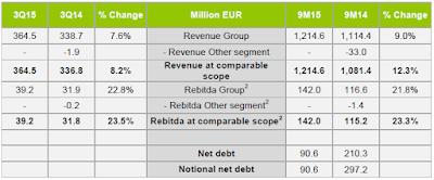 Tessenderlo, Q3, 2015, key figures