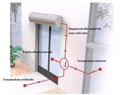 Systemair presenta sus Cortinas de aire con Sistema de control SIRe