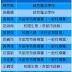 2015年第三期導覽認證考核通過名單(2015年12月21日)