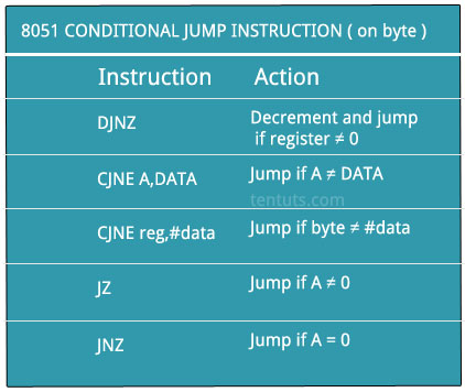 8051 Microcontroller Jumps And Loops