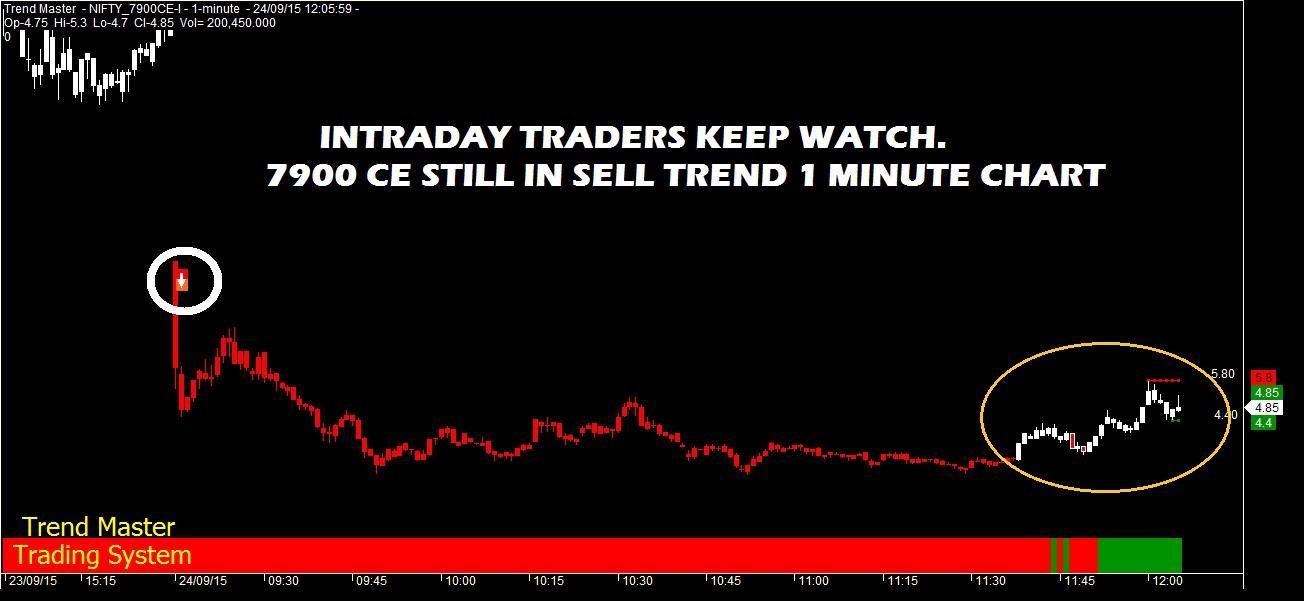 Ce option trading