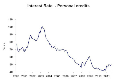 brazilian interest rates Taxable income and rates  nonresidents are taxed on brazilian-source  consulting fees and commissions, premiums, directors' fees, and interest and dividends.