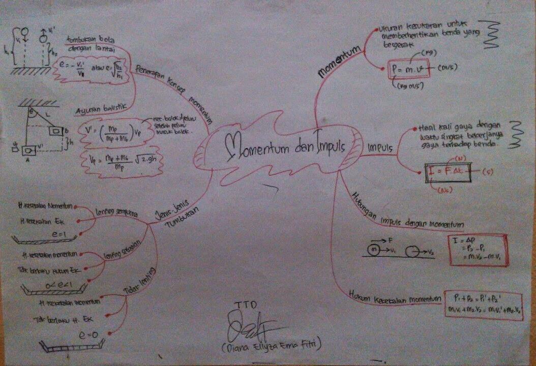 Fisika Dasar Kumpulan Main Map Fisika