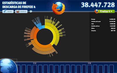 Contador de descargas de Firefox 4