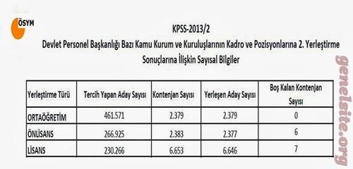 Kpss 2013/2 sayısal bilgiler