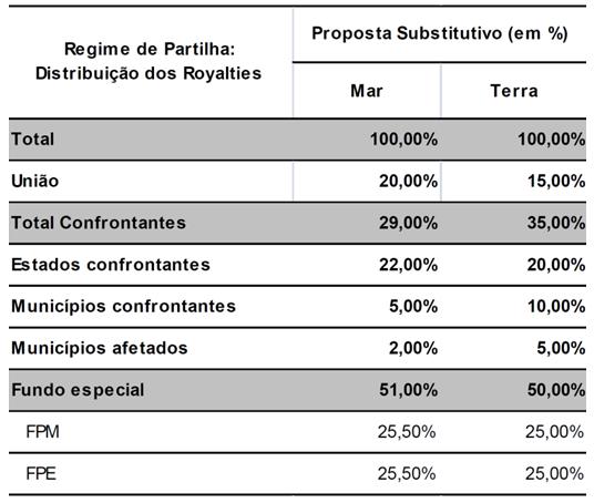 Distribuição dos royalties no regime de partilha