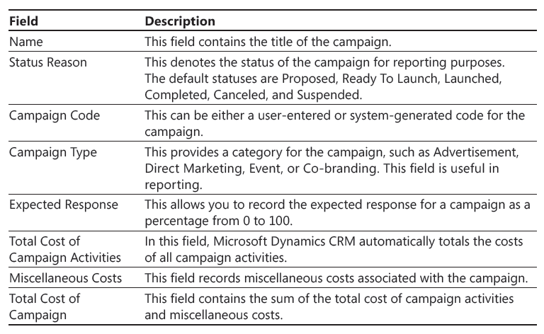 campaign literature templates - tech minutes step by step crm 2013 step 5 managing
