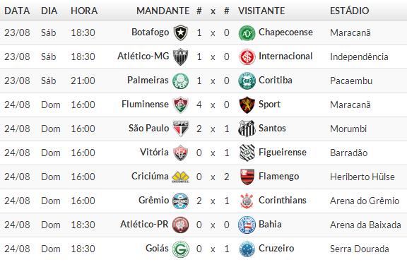 Jogos Campeonato brasileiro Série A 2014 /  17° Rodada 2014