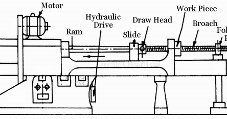 mechanical technology principle of broaching machine diesel power plant layout with auxiliaries diesel power plant layout with auxiliaries diesel power plant layout with auxiliaries diesel power plant layout with auxiliaries