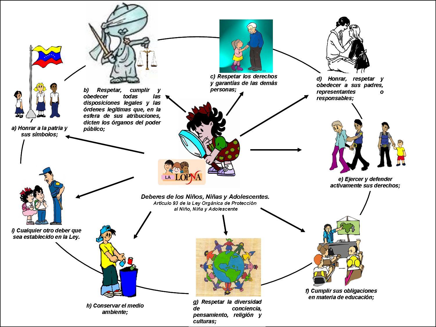 deberes y derechos de los ninos y adolescentes: