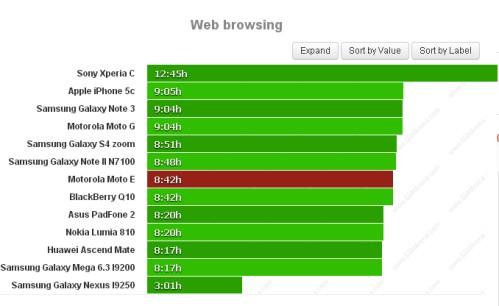 Durata batteria sulla navigazione web per Motorola Moto E