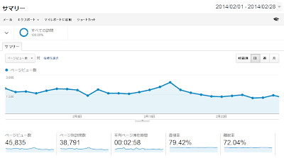 Google Analytics 2014年2月データ(行動 サマリー)