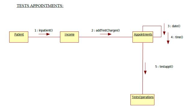 Uml diagrams for hospital management programs and notes for mca collaboration ccuart Images