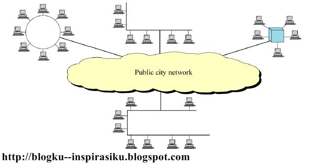 Klasifikasi jaringan komputer blogku inspirasiku jaringan man metropolitan area network ccuart Image collections