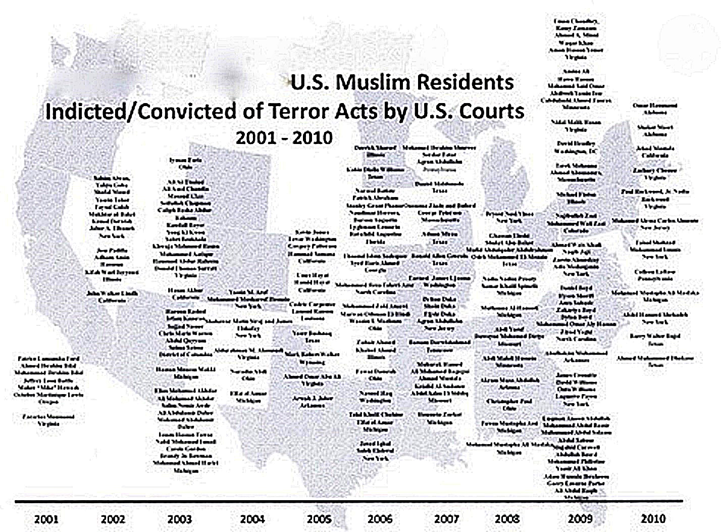 Below: Over 100 Moslem Residents In America Were Indicted And Convicted Of  Terror Acts By Us Courts €�ink Of The Many More Who In The Act Of  Planning